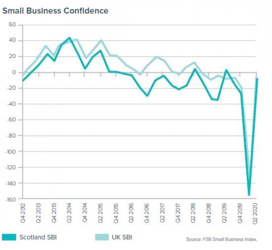 Photograph of Scottish Firms Regain Some Confidence Say Federation Of Small Businesses