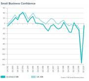 Thumbnail for article : Scottish Firms Regain Some Confidence Say Federation Of Small Businesses