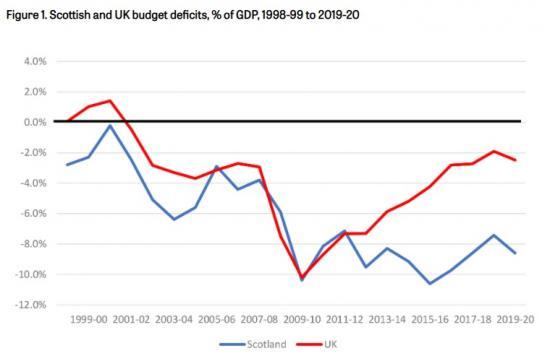 Photograph of Scotlands Implicit Budget Deficit Could Be Around 26-28% Of Gdp In 2020-21